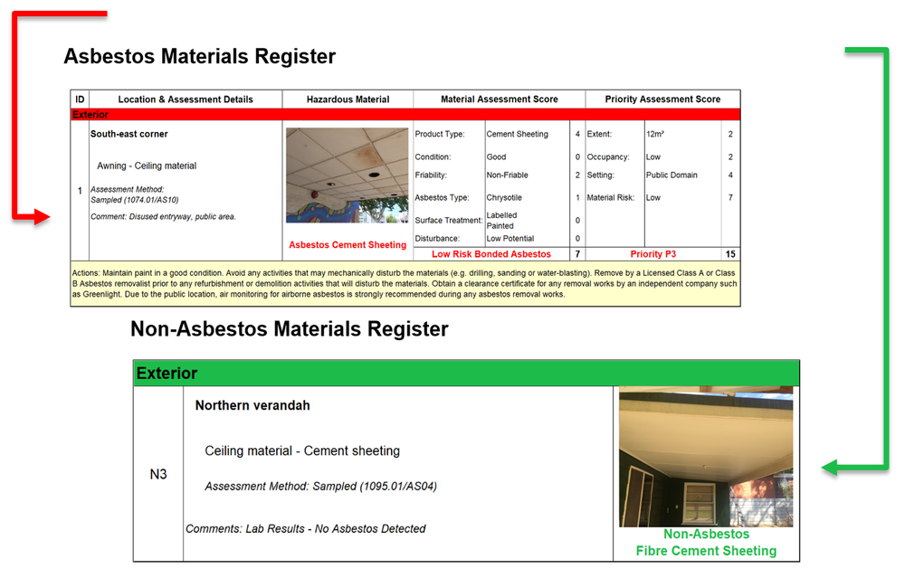 Greenlight reports include both a non-asbestos and an asbestos register with in-line photos and colour coding.