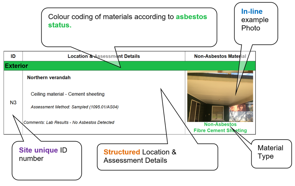 Example Non-Asbestos Register Entry - Non-asbestos items are recorded for reference purposes