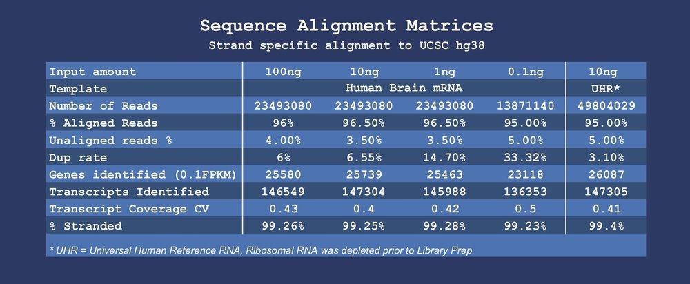Flat Alignment Stats across wide range of inputs