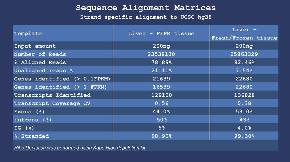 Libraries sequenced in Illumina HiSeq2500 (1x100bp read length).