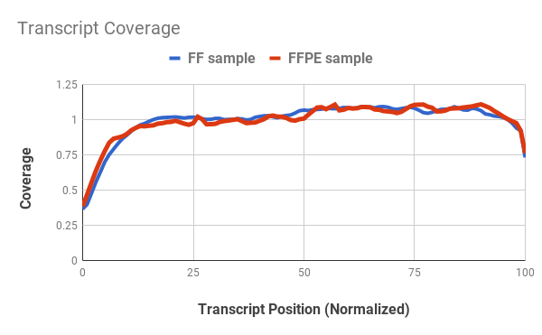 Transcript coverage comparison between Liver FFPE vs Fresh/Frozen tissue.