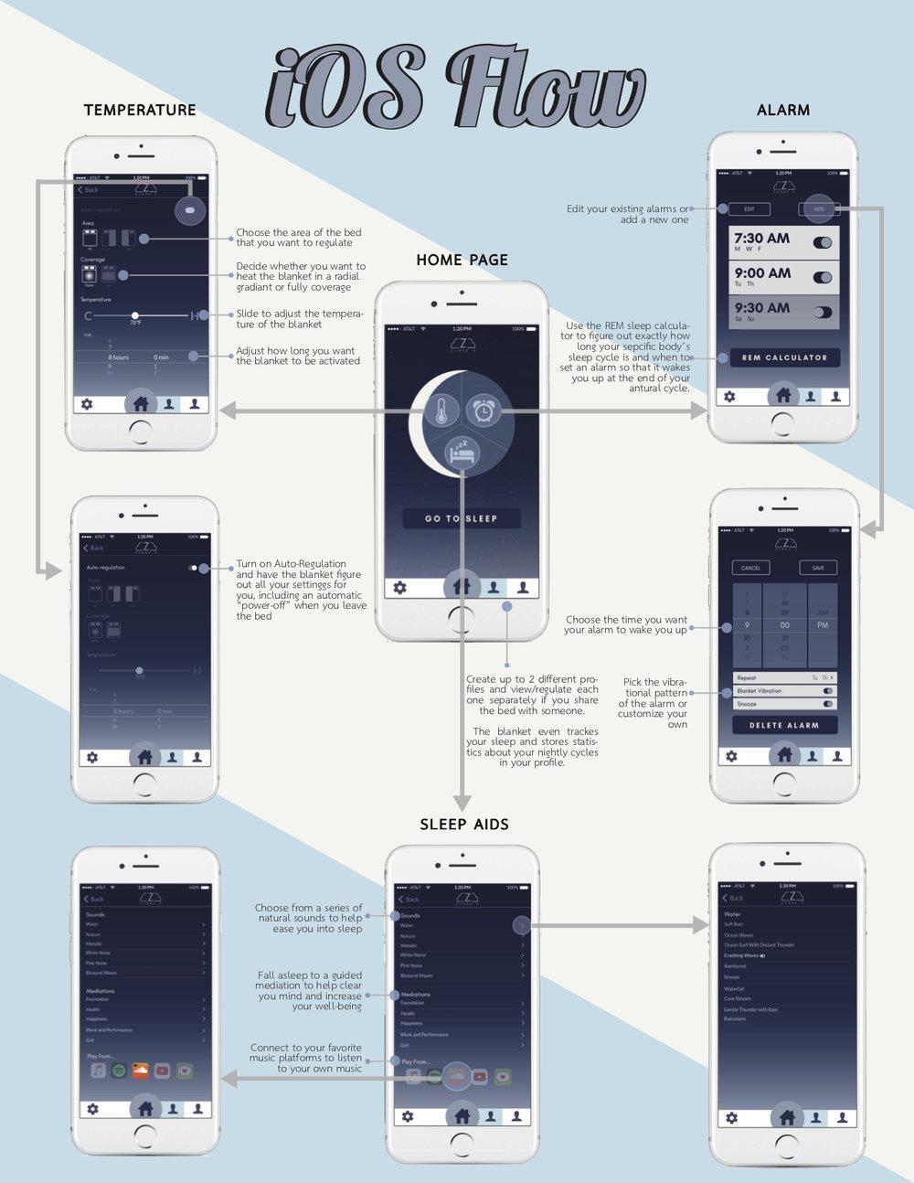 CLOUD Z iOS User Flow