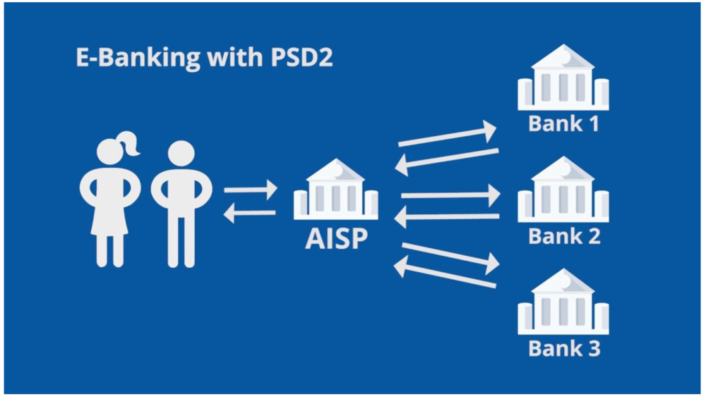 Banking through AISPs.  Source .