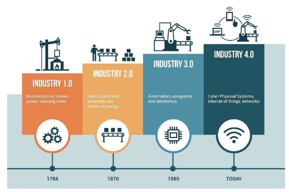 role of industrial revolution