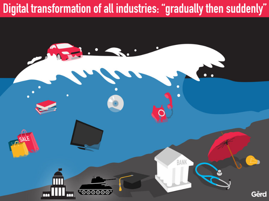 Digital Transformation Fintech