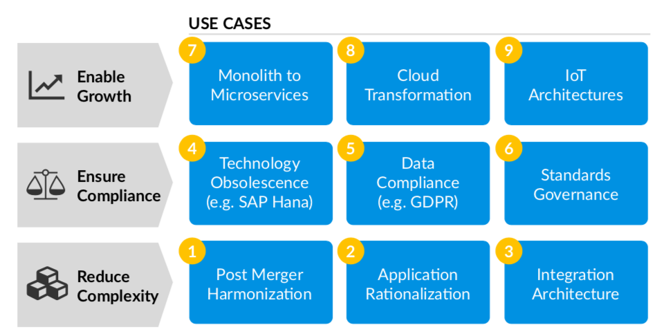 The nine key use cases for Enterprise Architects.