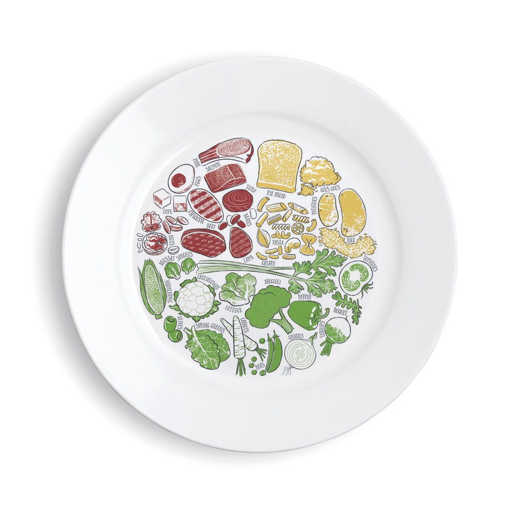 healthy-portion-plate-picture-china-1_eb52ebb8-2928-435f-826a-4098295d7c52.jpg