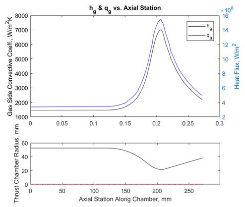 Hot gas convective heat transfer coefficient & total heat flux vs. chamber contour