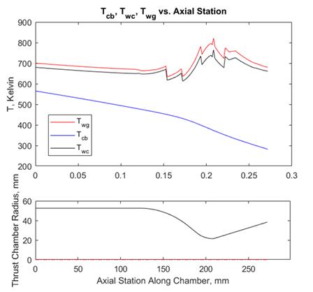 Hot-Wall, Cold-Wall, & Coolant bulk temperature vs. chamber contour