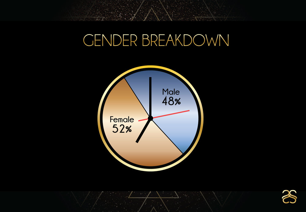 Page-7---Gender-Breakdown.jpg