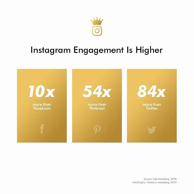Instagram reigns supreme when it comes to user engagement. #Goldcom . . . #themoreyouknow #digitalmarketing #leadgeneration #leads #infographic #branding #marketing #socialmediamarketing #seo #drivetraffic #data #hubspot #paidads #crm #goldencommunications #growthmindset #businessgrowth #entrepreneurship #gold #goldcommarketing #graphics #websitedesign #websites #creative #creativesuite