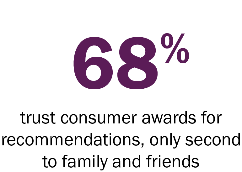 68_trust_consumer_awards.png