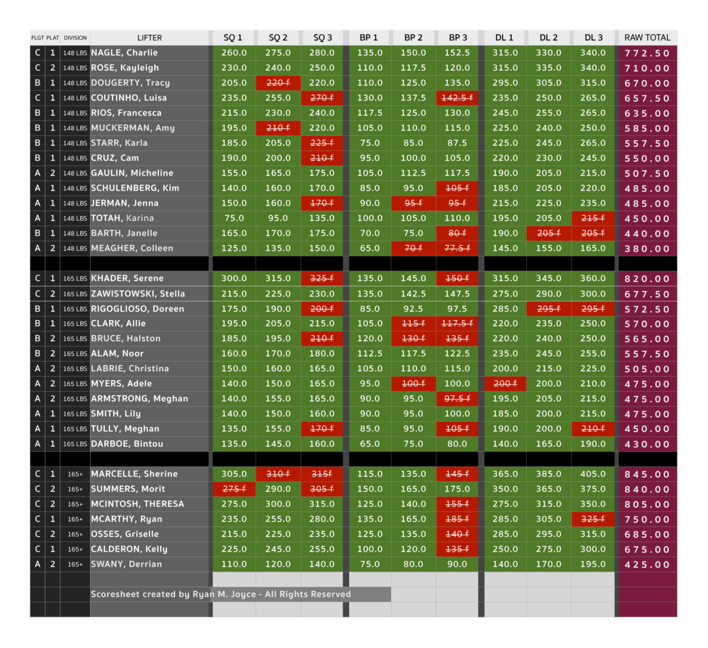 CrossFit - Iron Maidens 2016 - Final Results-2.png