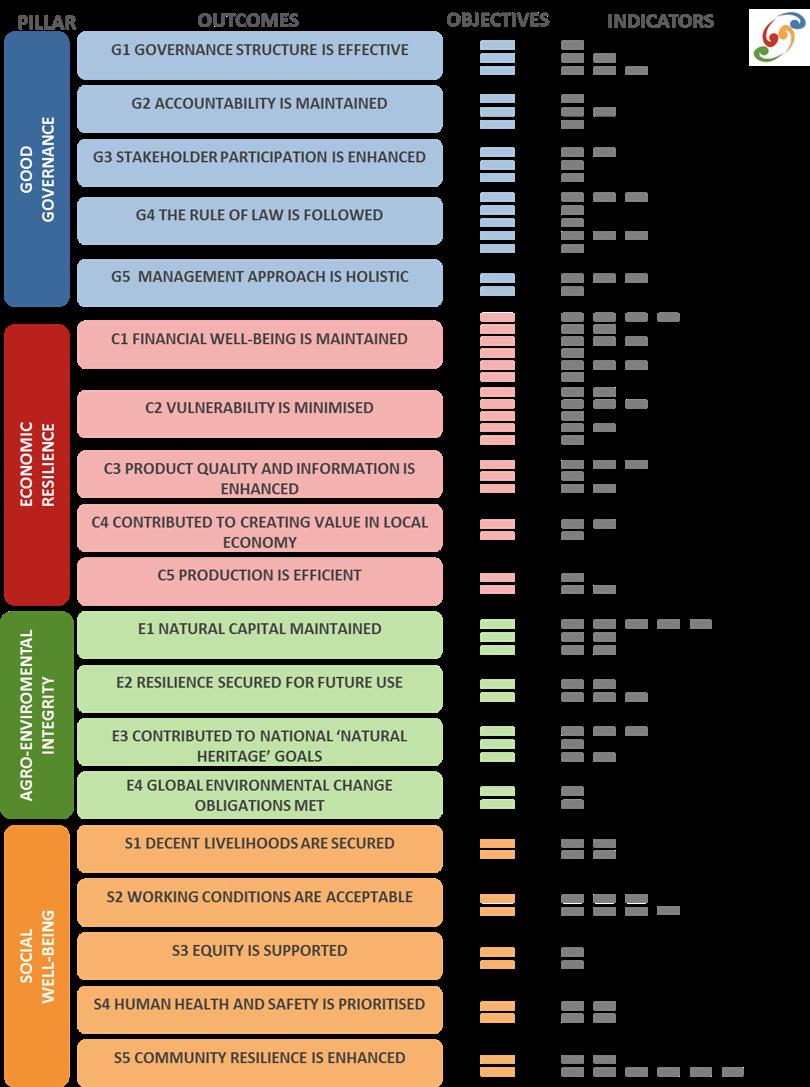 +NZSD Indicator Framework
