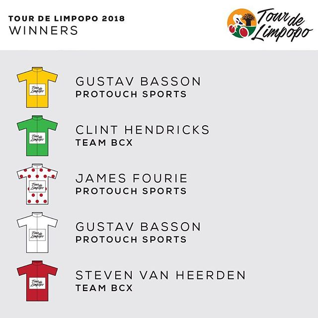 Congratulations to all the jersey winners of the #TourdeLimpopo2018 #golimpopo #tdl #tourdelimpopo #cycling #cyclingsa #uci #race #racing #africa #tourismsouthafrica #limpopo #limpopoprovince #cyclerace #tour #ride #riding