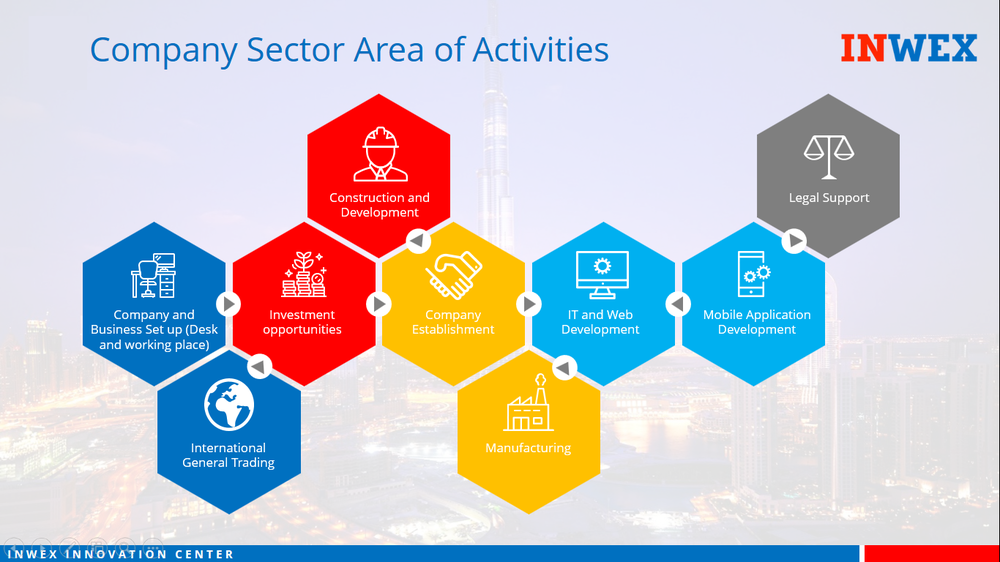 Company Sector Area of Activities.png