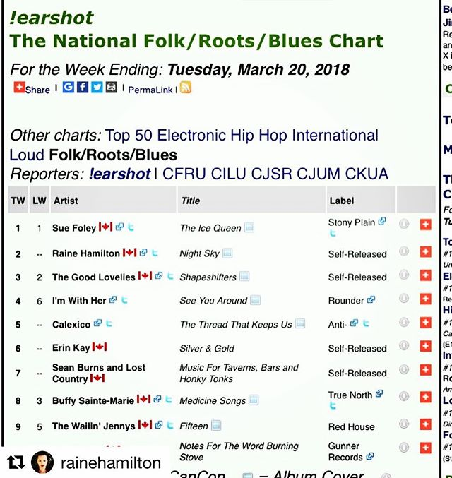 #Repost @rainehamilton  Woohoo! 🎉🎉🎉🎉 'Night Sky' debuted at #2 in the nation!!! 🇨🇦🇨🇦on #earshotcharts  NATIONAL FOLK/ROOTS/BLUES radio chart! 🎉🎉🎉 🙏📻 Thank you radio folks, listeners, and @spincount for all your help! Happy dancing over here :) Congratulations @rainehamilton and go Team!!! #thankyouradio #charting #radiocharts #canada #nightsky #teamwork💪
