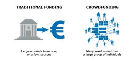 Source:  European Commission crowdfunding explainer .