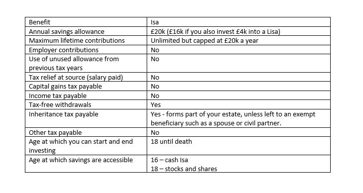 Isa benefits