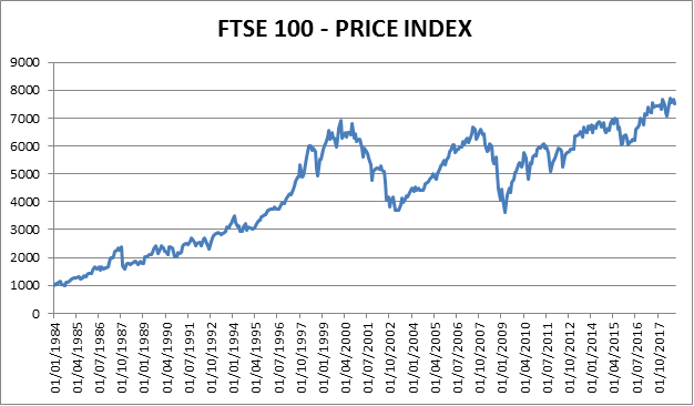 This chart would look very different if it included dividends reinvested.
