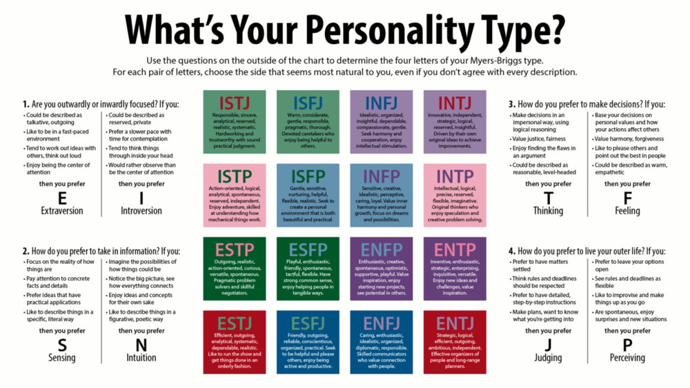 Myers-Briggs Personality Type chart. Credit: James Beech.