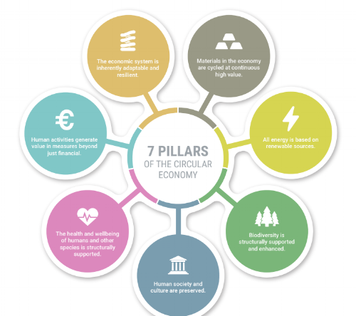 Metabolic's 7 Pillars of The Circular Economy
