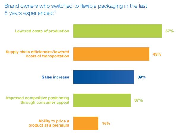 Source:  Flexible Packaging Transition Advantages