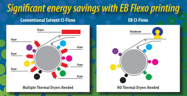 EB Flexo Dryers.jpg