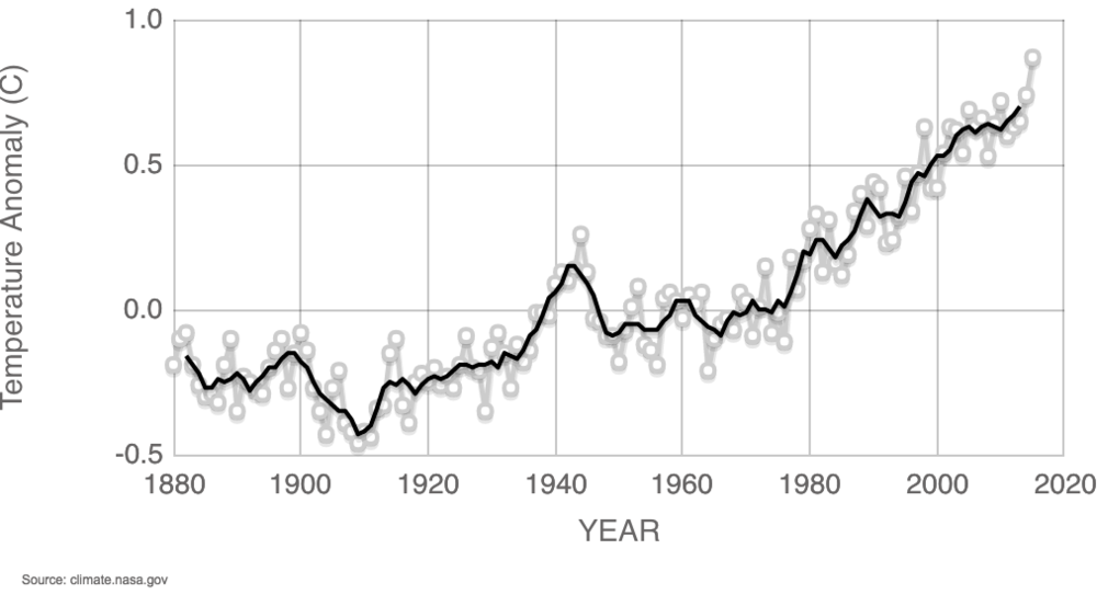 NASA - GlobalTemp.png