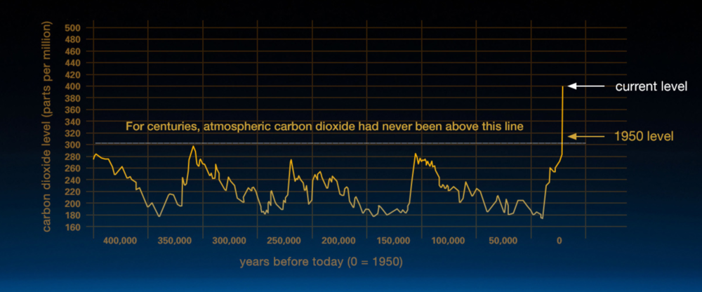 NASA - CO2 Levels.png