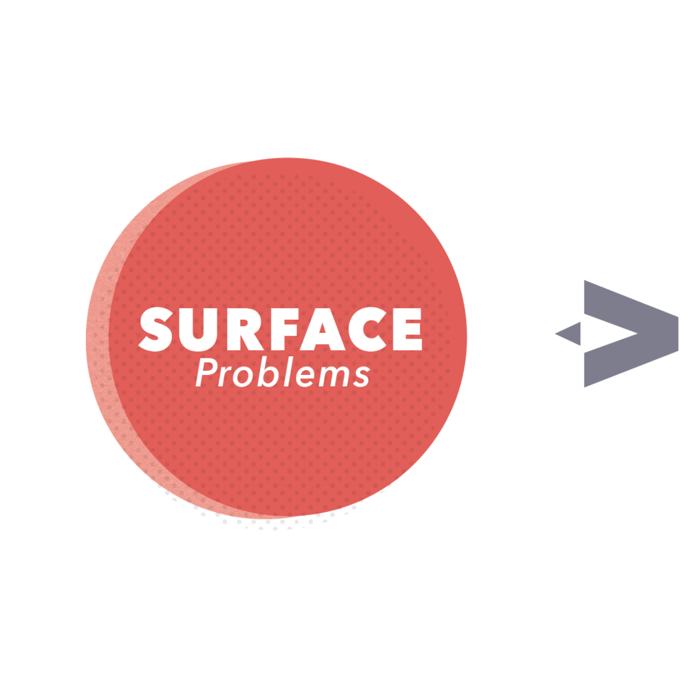 SURFACE   We start by building relationships with the community—parents, students, teachers, and administrators—to uncover the most deeply felt pain points like school transportation, illiteracy, and innumeracy.