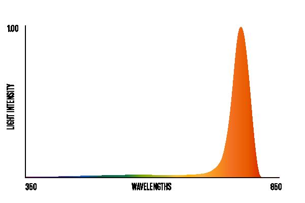 1807_light_spectrum_02_sleepaid-spectrum.png