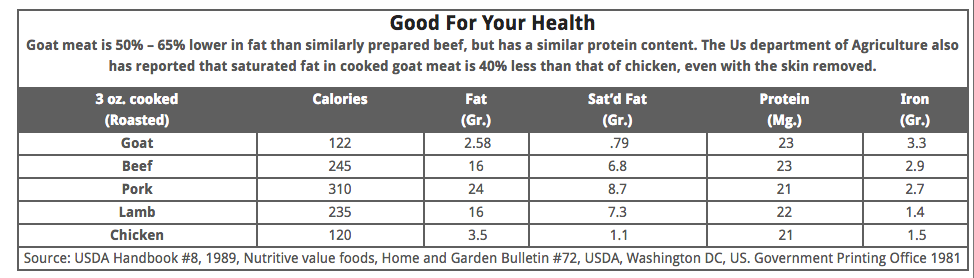 Is goat meat healthier than beef