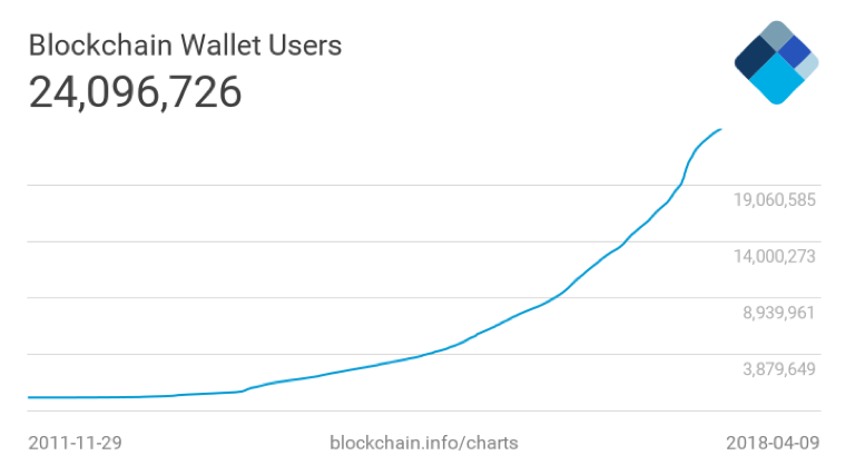 Global growth in Blockchain wallet ownership