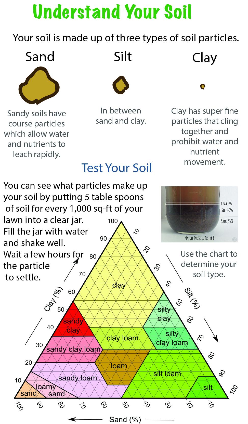 Salt Lake City Soil Structure How to test clay soil, sandy soil, loam.jpg