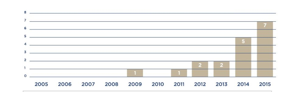 Figure 1: the increasing number of supply chain transparency initiatives over time.