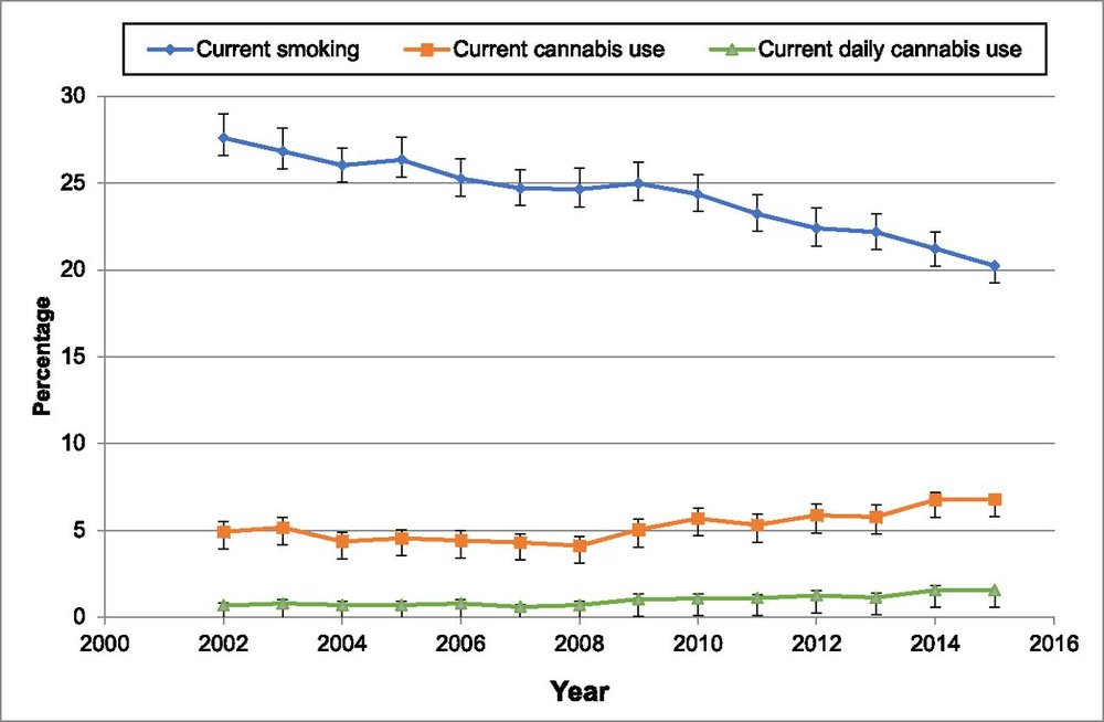 Prevalence of current smoking, current cannabis use, and current daily cannabis use among adult parents with children aged <18 years in the household, by year, NSDUH 2002–2015.