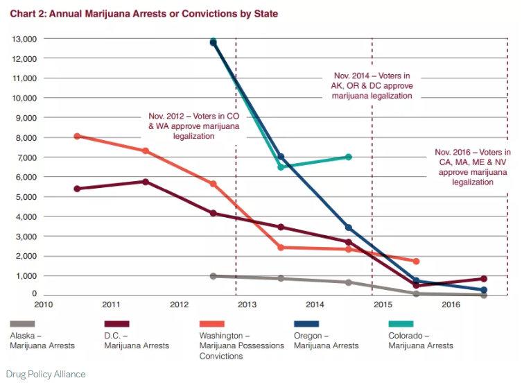 cannabisarrestsdown1.jpg