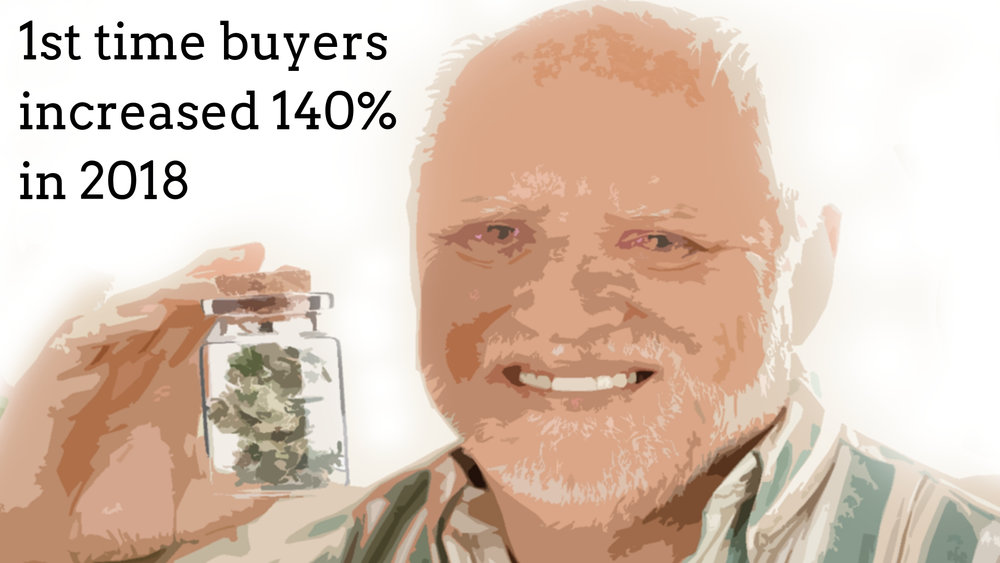 1st time buyers increased 140% in 2018.jpg