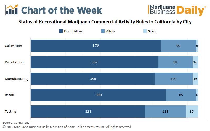 https://mjbizdaily.com/chart-most-of-california-municipalities-ban-commercial-cannabis-activity/