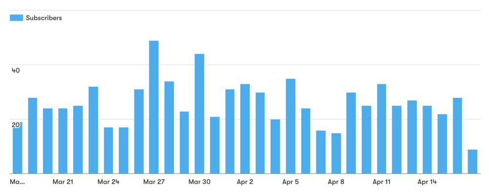 Our 30-day new subscriber chart - yay charts!