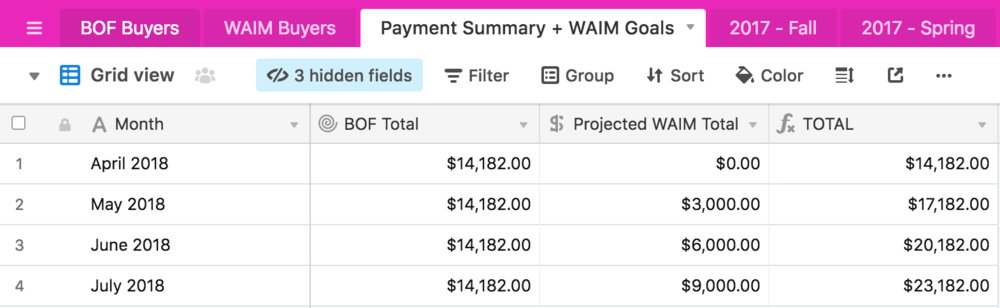 """Projected WAIM Total"" is based on our goal of adding 30 new buyers per month"
