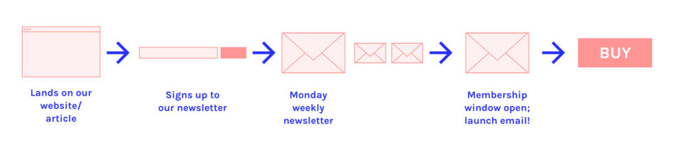 Our basic email journey to purchasing