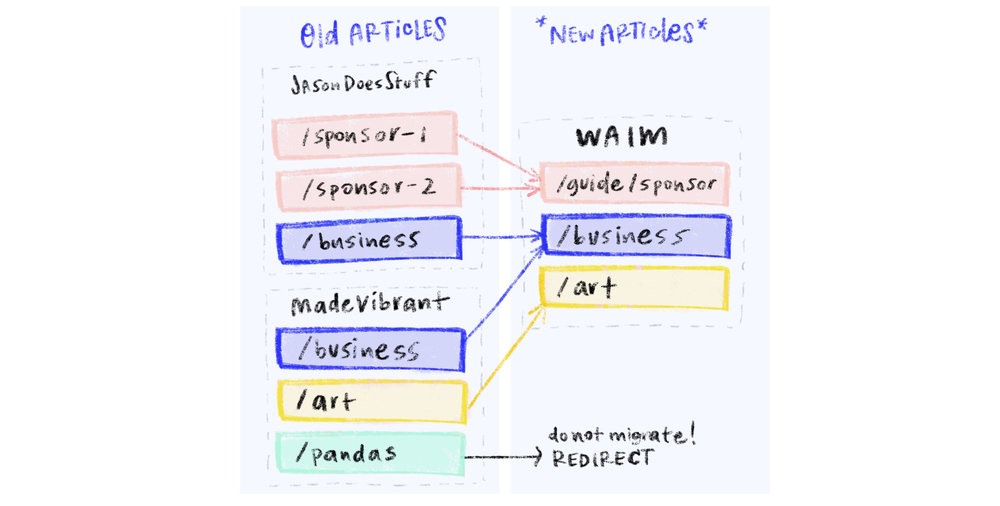 "This visual shows how 407 old articles got whittled down to 119 new WAIM articles. Some were combined to create a guide (like the pink ""/sponsor"" links); in some cases articles on both sites about the same topic were combined (like the blue ""/business"" links); others were migrated directly (like yellow ""/art"" links); and finally some were redirected and not brought over to the new site!"