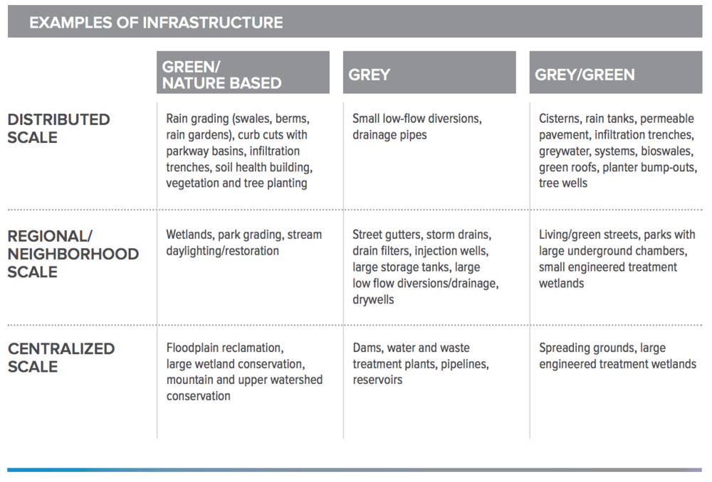 Urban Acupuncture-infrastructures-2.png