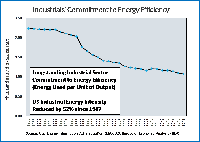 - Data from the U.S. Energy Information Administration and U.S. Bureau of Economic Analysis presented in the chart here shows a steady 52% decrease in Industrial Energy Intensity going back to 1987. The behaviors exhibited by large industrial customers over this time are not a function of any federal or state energy efficiency program. Rather, set of the behaviors that produced this data are simply what is required to survive in an increasingly competitive global market. Large EITE businesses need to use energy as efficiently as possible or they do not survive. The Act 129 EE&C Programs did not create the incentive for large consumers to aggressively pursue energy efficiency and giving these same consumers the ability to Opt-Out of these EE&C Programs will not take that incentive away. In fact, in many cases, the Act 129 EE&C Program simply adds administrative cost diverting funds away from actual energy efficiency projects that the large customer wish to pursue. Just as they have done for years before the Act 129 EE&C program, these large customers that opt-out of the utility administered program will continue self-implementing energy efficiency projects and providing system benefits to all customers.
