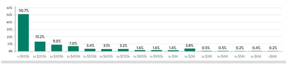 Chart-15---PRIs-by-Deal-Siz.jpg