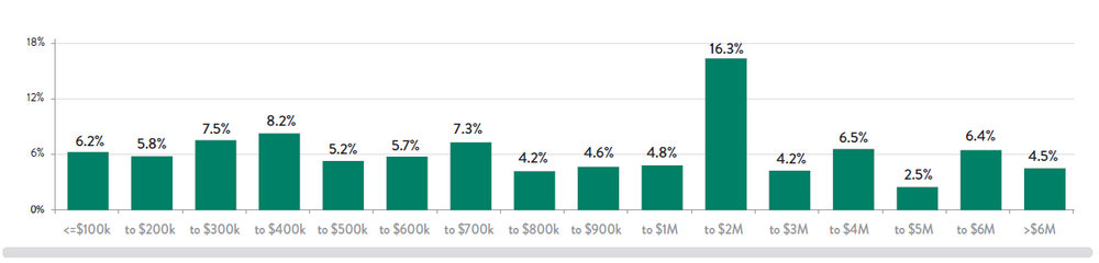 Chart-16-PRI-Dollars-by-Dea.jpg