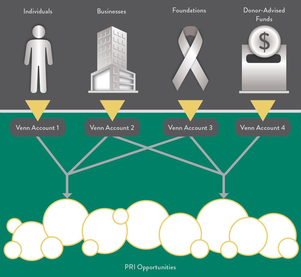 Venn-Foundation-PRI-Syndica.jpg