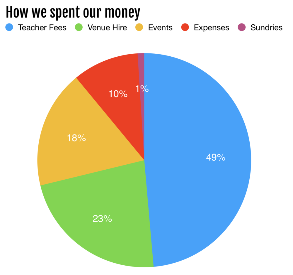 YAMA Spending pie chart.png